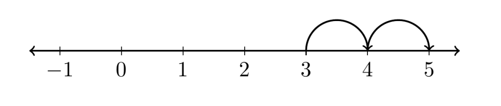 suma de números enteros tres más dos es igual a cinco | totumat.com