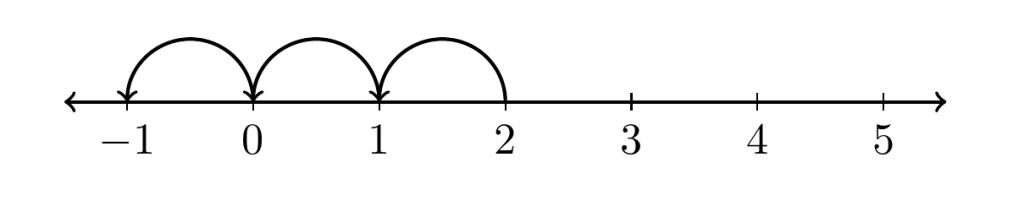 resta de números enteros dos menos tres es igual a menos uno | totumat.com