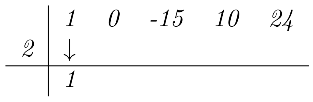 El Método de Ruffini | totumat.com