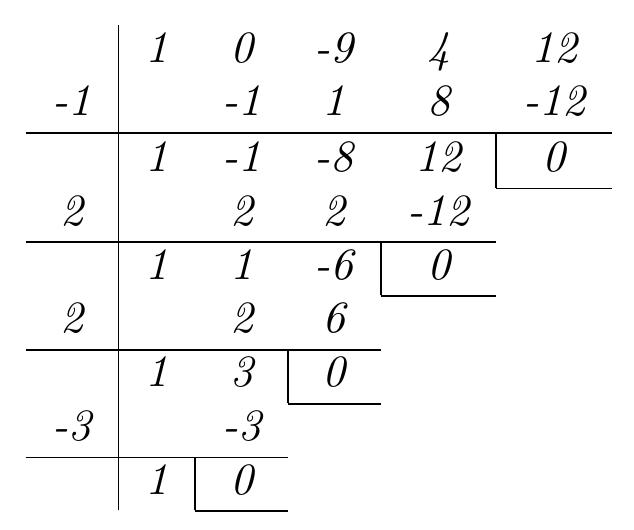 Método de Ruffini | totumat.com