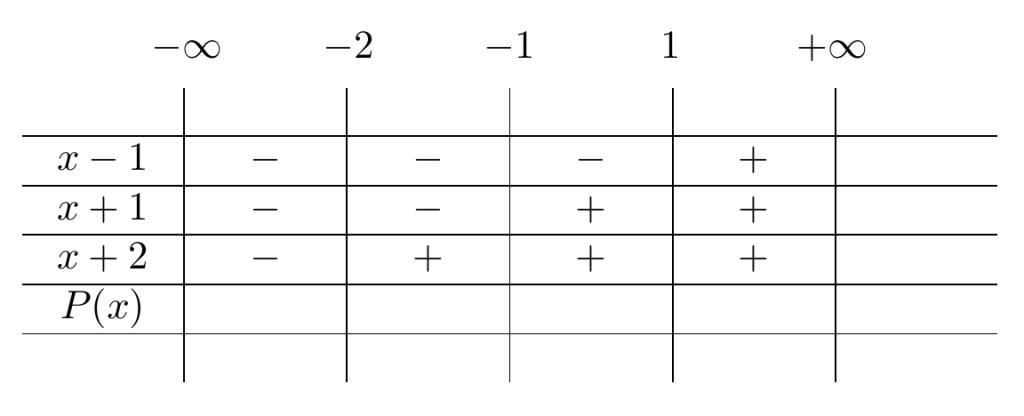 Construcción de una Tabla de Signos | totumat.com