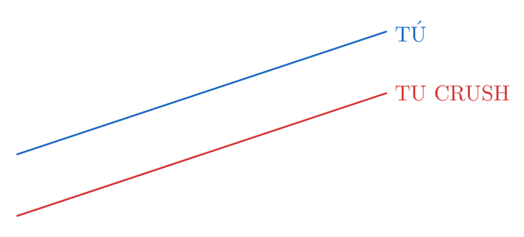 rectas paralelas | totumat.com