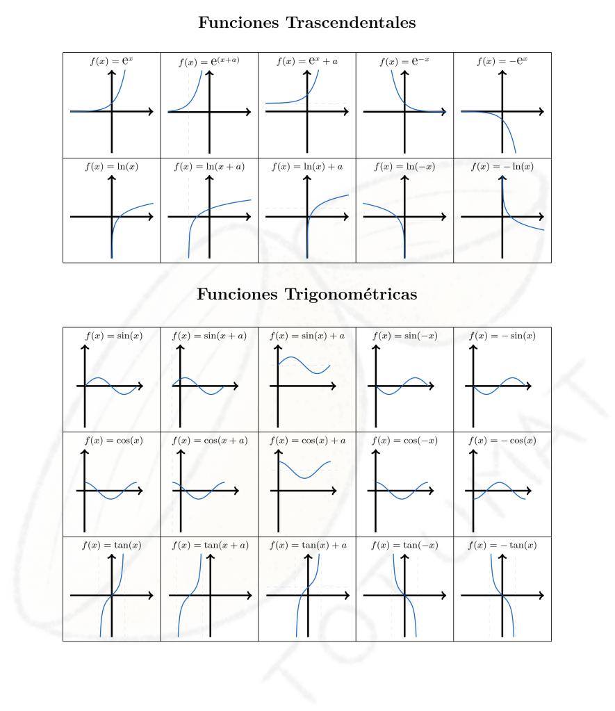 Gráfica de Funciones Trascendentales y Trigonométricas