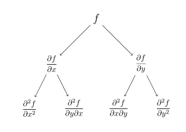 Diagrama Derivadas Parciales de Orden Superior | totumat.com