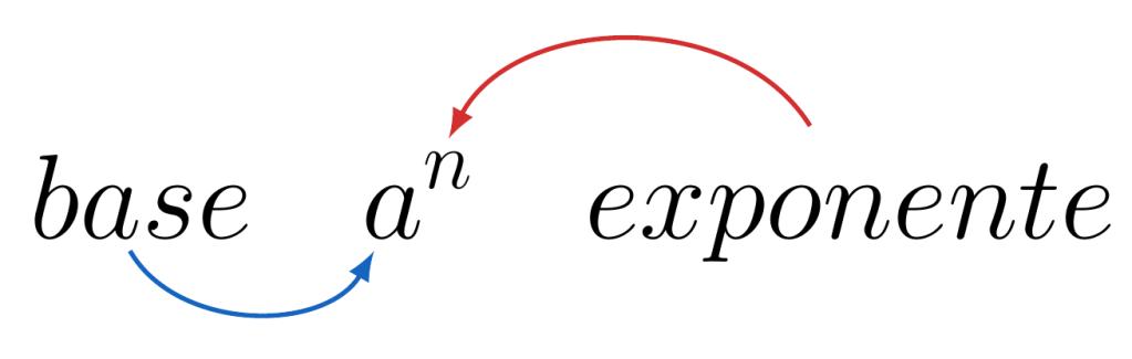 Potenciación, potencias base y exponente | totumat.com