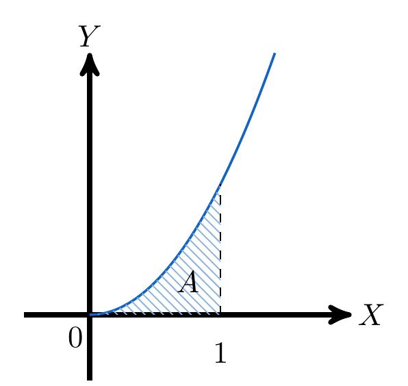 El Teorema Fundamental del Cálculo, Parte II | totumat.com