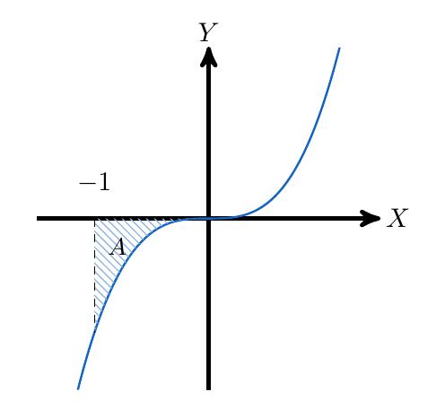 Área entre dos curvas | totumat.com
