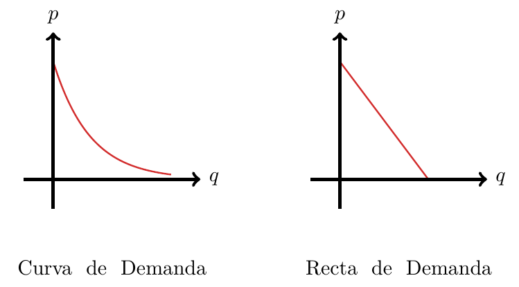 Curva de Demanda | totumat.com