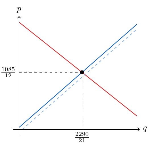 Efecto del impuesto en el equilibrio del mercado | totumat.com