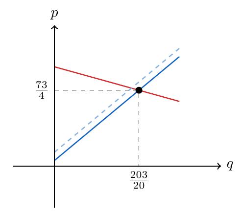 Efecto del subsidio en el equilibrio del mercado | totumat.com