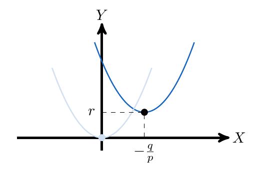 Vértice de la función cuadrática | totumat.com
