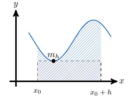 Teorema Fundamental del Cálculo | totumat.com