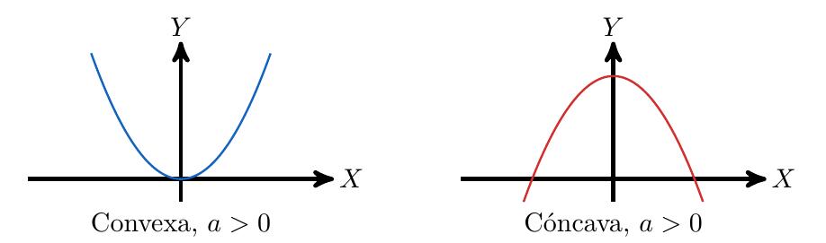 Concavidad de la función cuadrática | totumat.com