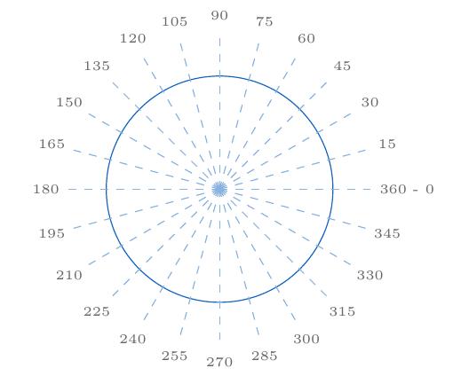 Círculo con todos los ángulos de 15 en 15 | totumat.com