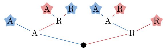 Diagramas de Árbol | totumat.com