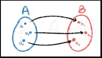 Función Inyectiva, Sobreyectiva y Biyectiva