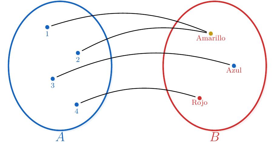 Diagrama Sagital de una Función sobreyectiva | totumat.com