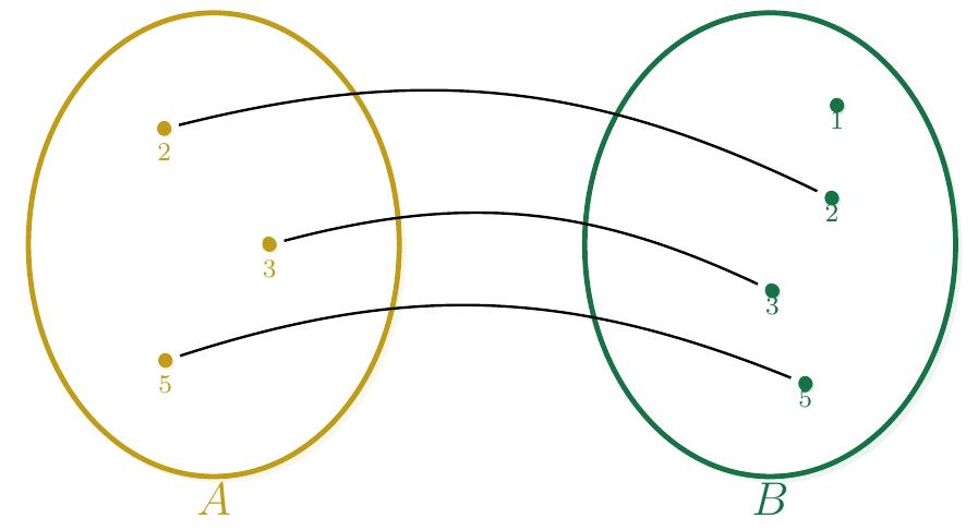 Diagrama Sagital de una Función inyectiva | totumat.com