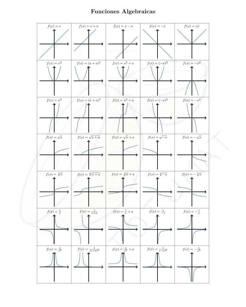 Gráfica de las funciones Algebraicas | totumat.com