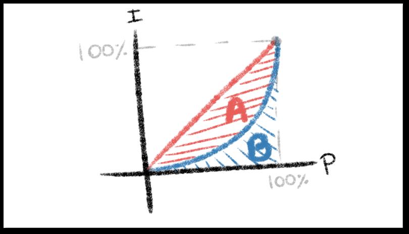 Curva de Lorenz y Áreas