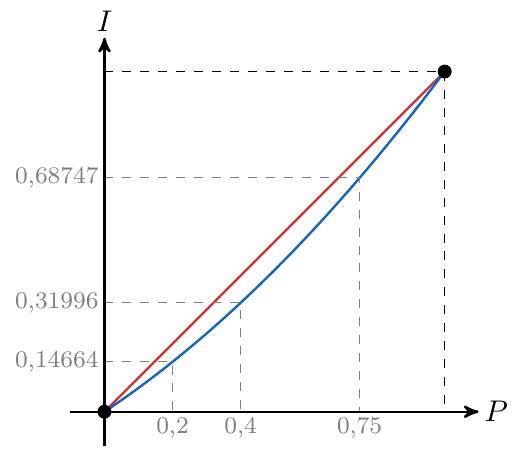 La Curva de Lorenz o Línea de Desigualdad Perfecta | totumat.com