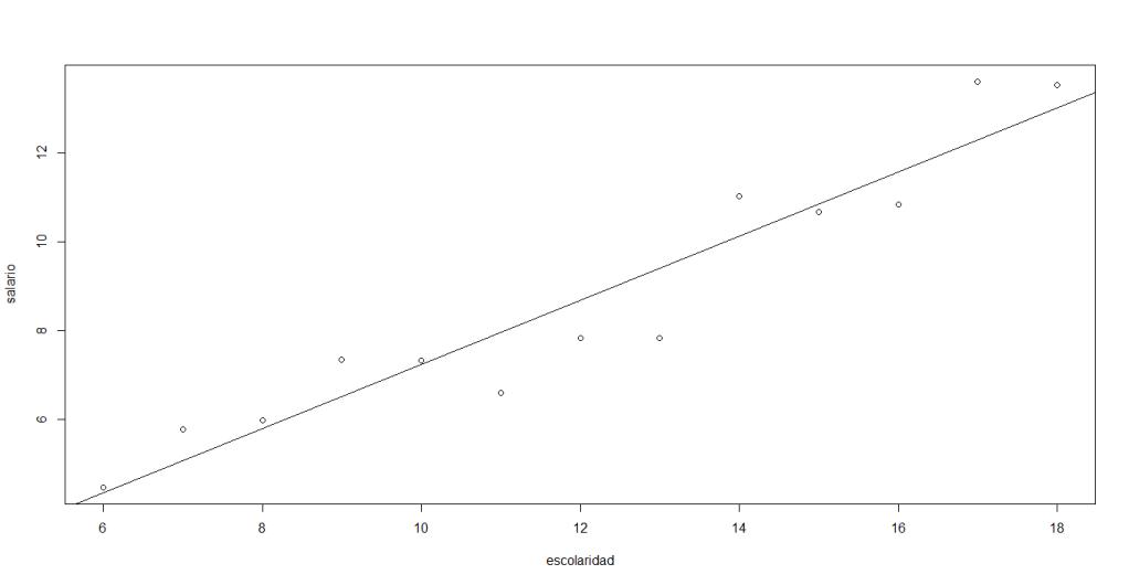 Diagrama de Dispersión y Línea de Regresión | totumat.com