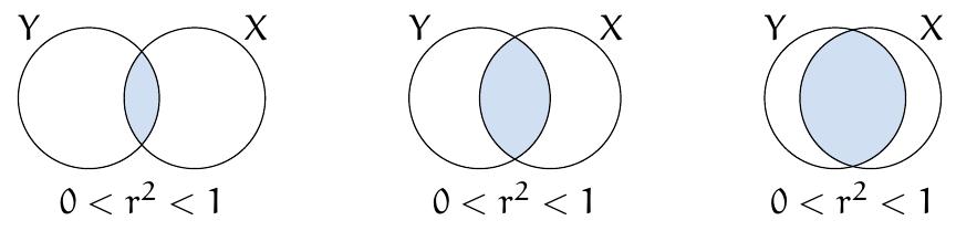 El coeficiente de determinación r² | totumat.com