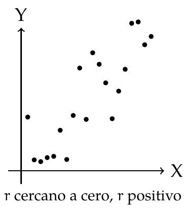 Interpretación Gráfica del Coeficiente de Correlación Muestral, r cerca de 0 pero positivo | totumat.com