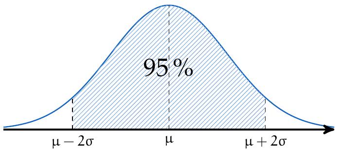 Distribución normal cuatro sigma | totumat.com