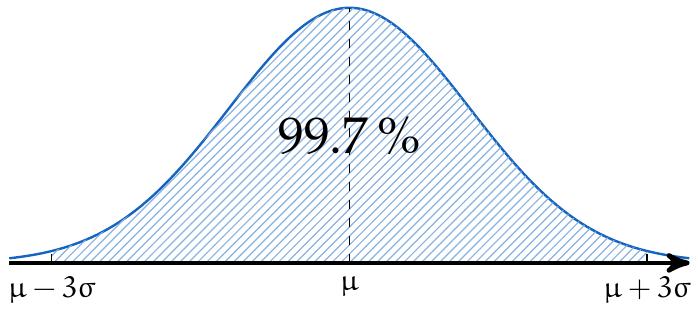 Distribución normal seis sigma | totumat.com