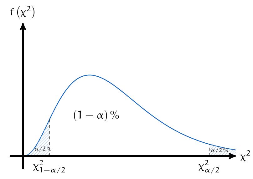 Distribución Chi-Cuadrado con nivel de significancia | totumat.com