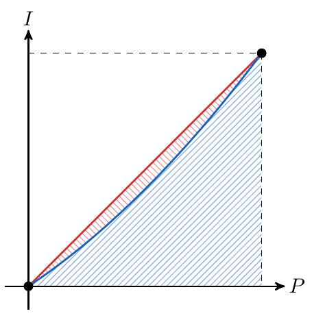 La Curva de Lorenz, áreas y Coeficiente de Gini | totumat.com