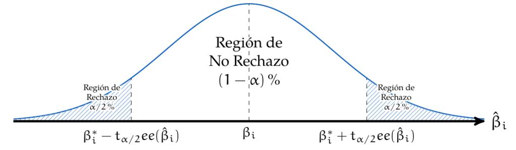 Prueba de Hipótesis, estadístico t | totumat.com