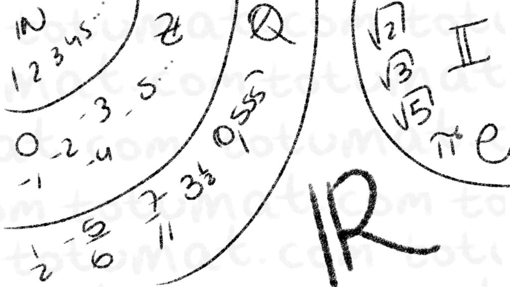 Conjuntos Numéricos: Naturales, Enteros, Racionales y Reales | totumat.com