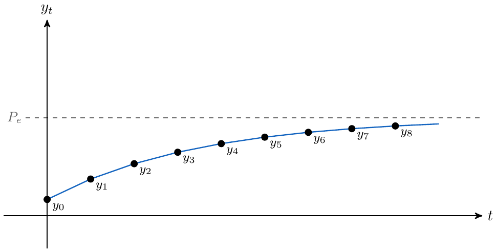 fluctuaciones de amplitud decreciente | totumat.com