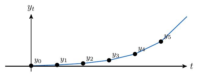 fluctuaciones de amplitud creciente | totumat.com
