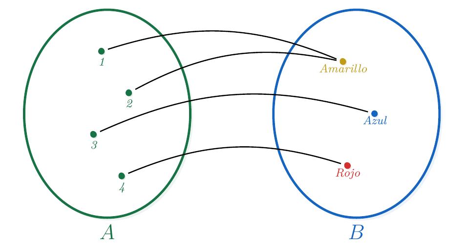 Diagrama Sagital de una Función | totumat.com