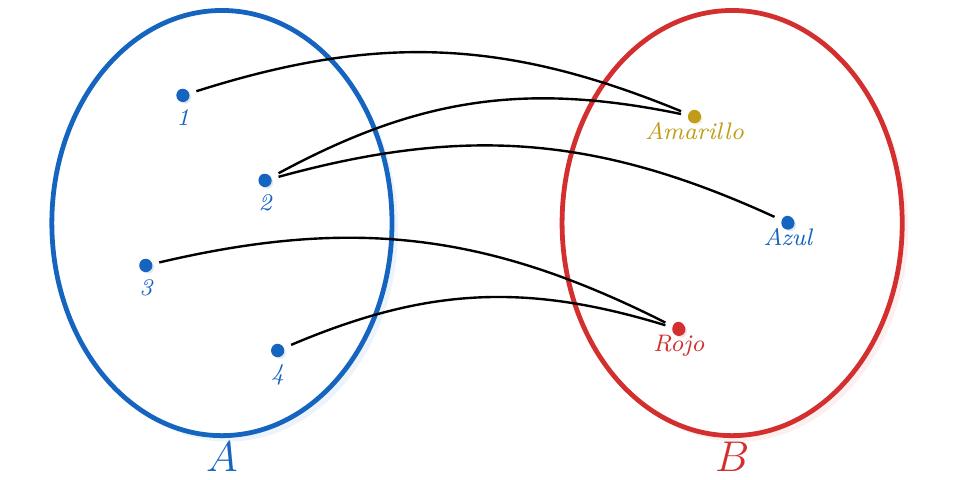Diagrama Sagital de una Relación | totumat.com