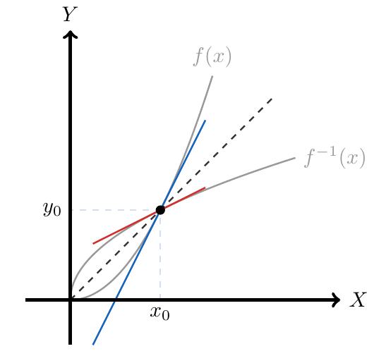 Derivada de la función inversa | totumat.com