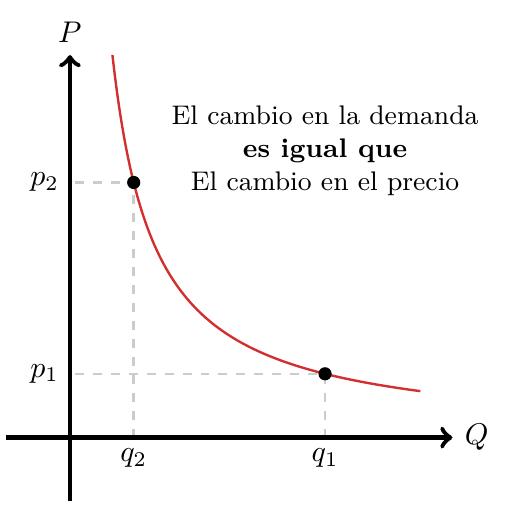 Elasticidad de Demanda, Elasticidad Unitaria | totumat.com
