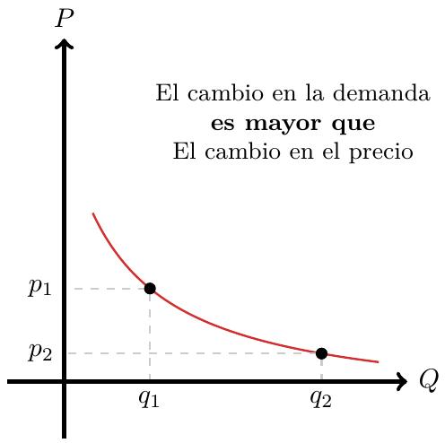Elasticidad de Demanda, Demanda Elástica | totumat.com